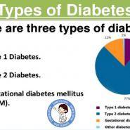 Hướng dẫn điều trị tiểu đường theo từng loại tiểu đường type 1, 2 và 3