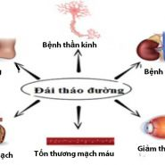 Điều trị bệnh tiểu đường biến chứng và cách phòng ngừa chủ động